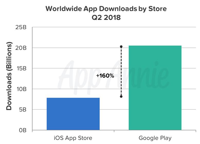 App Store – «король продаж» мобильной индустрии