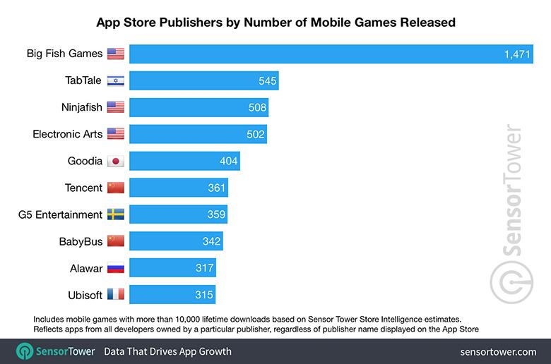 Топ-10 самых процветающих издателей в App Store
