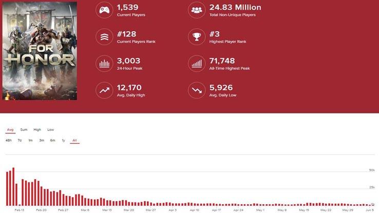 Среднее количество активных игроков в For Honor в час в Steam по данным сайта GitHyp (k - тысяч)